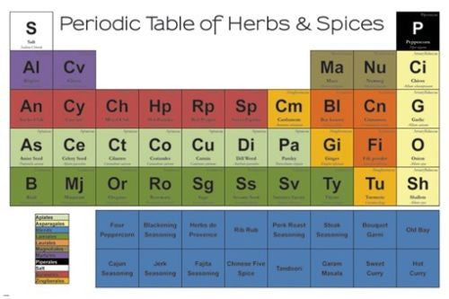 periodic table of SPICES poster KITCHEN FRIENDLY recipe enhancer 24X36