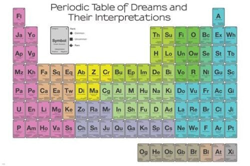 periodic TABLE OF DREAMS & THEIR INTERPRETATIONS poster 24X36 color coded