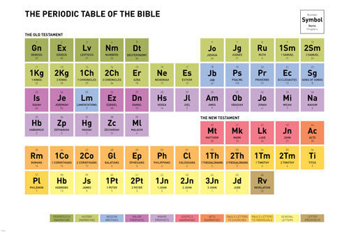 Periodic table of the bible poster color coded names of book legend periodic table of the bible poster color coded names of book legend 24x36 pw0 urtaz Images