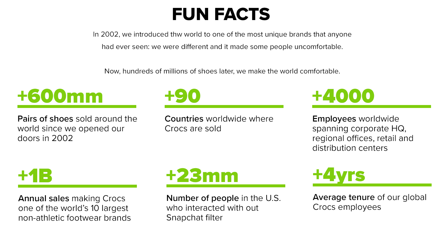 About Crocs Fun Facts
