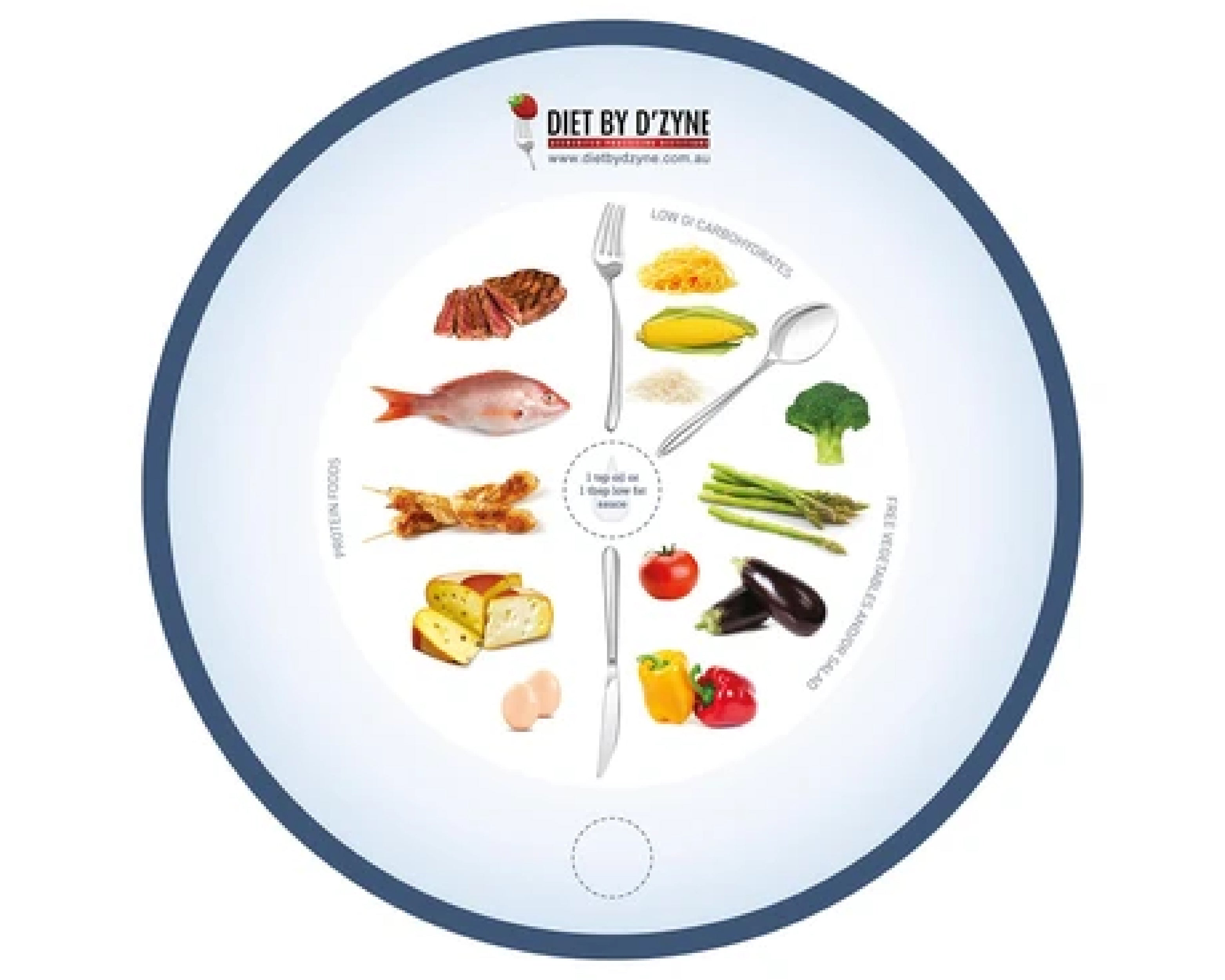 Diet by D'Zyne Portion Plate