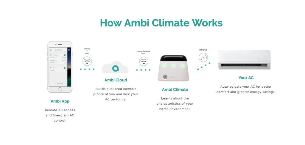 How Ambi Climate 2 Works