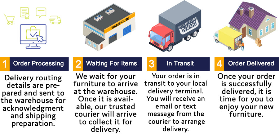 Pre-order delivery process explained infographic