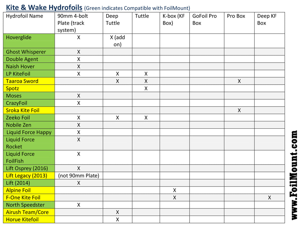 Hydrofoil Attachment and foilmount compatibility table