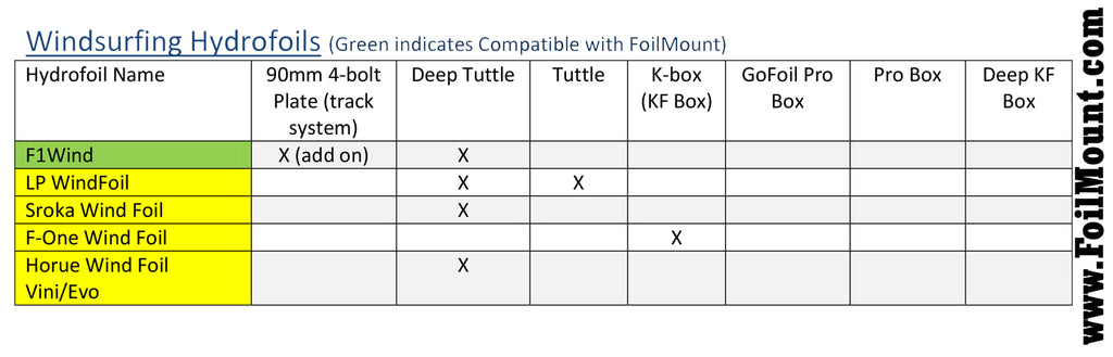 Wind hydrofoil Compatibility chart for foilmount