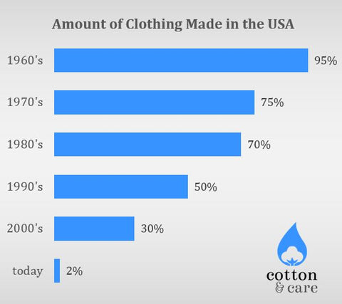 USA Clothing Production