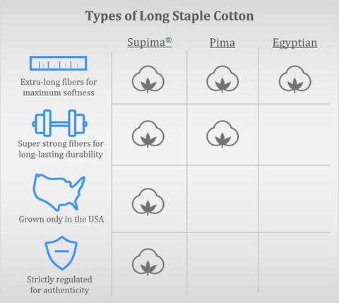 Types of Long Staple Cotton