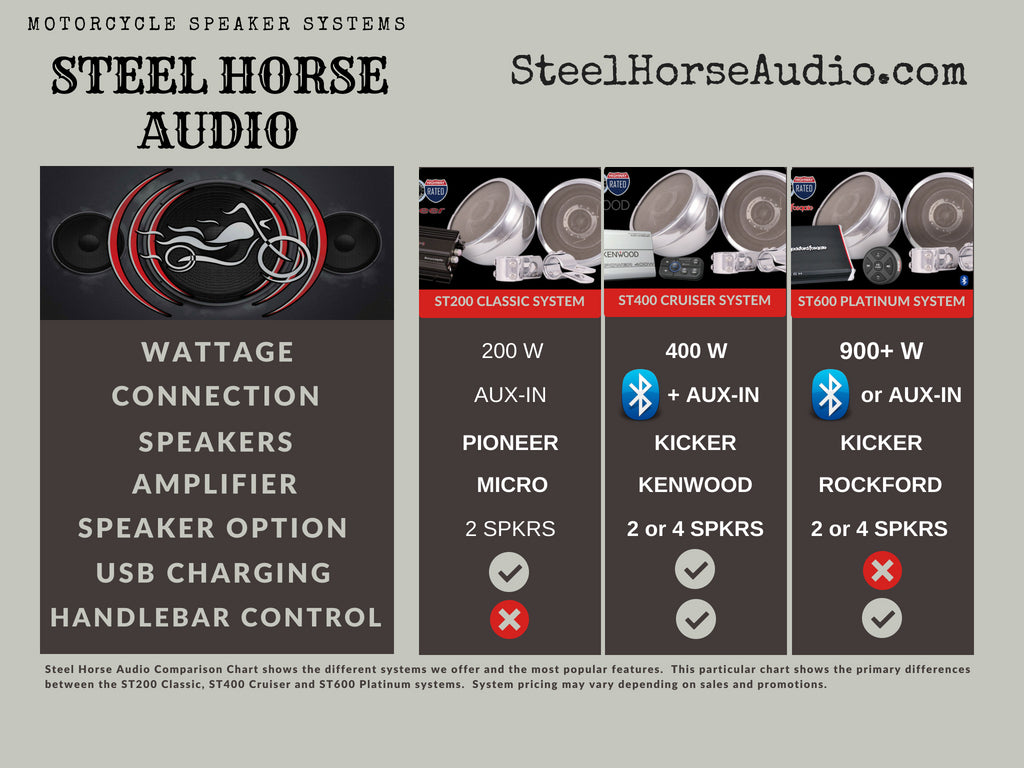 Motorcycle Speaker System Comparison