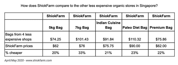 ShiokFarm vs less expensive shops in town