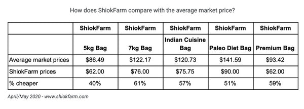 ShiokFarm vs average market price