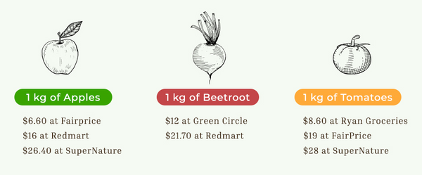 Singapore price comparison organic fruit and vegetables