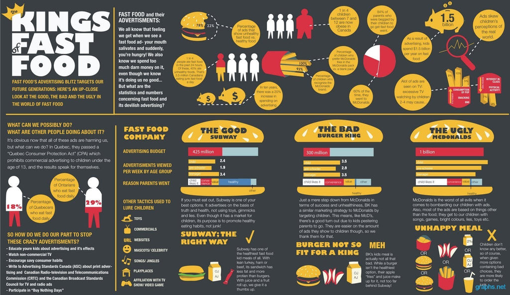 Fast Food In America Statistics