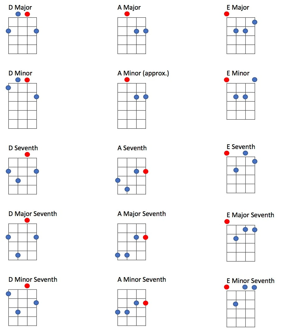 Tenor guitar EADG tuning chord guide