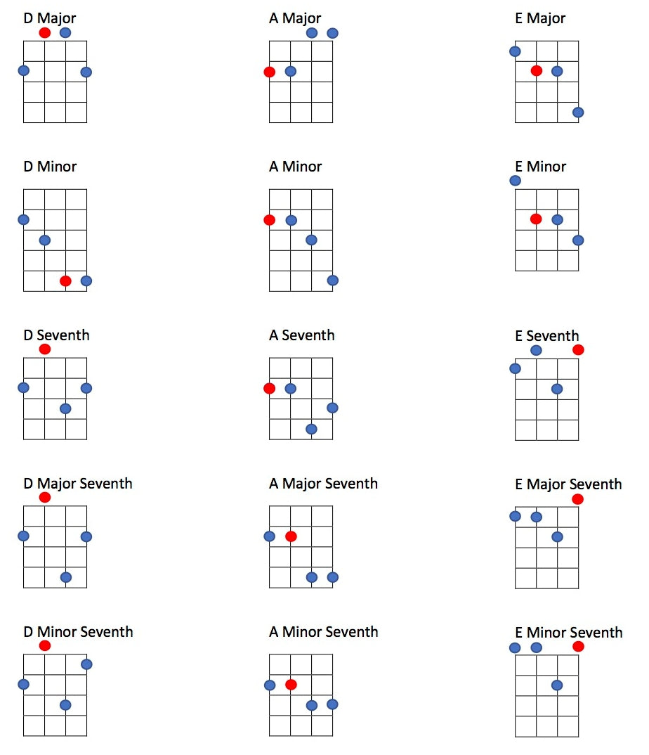 GDAE Tenor guitar chords