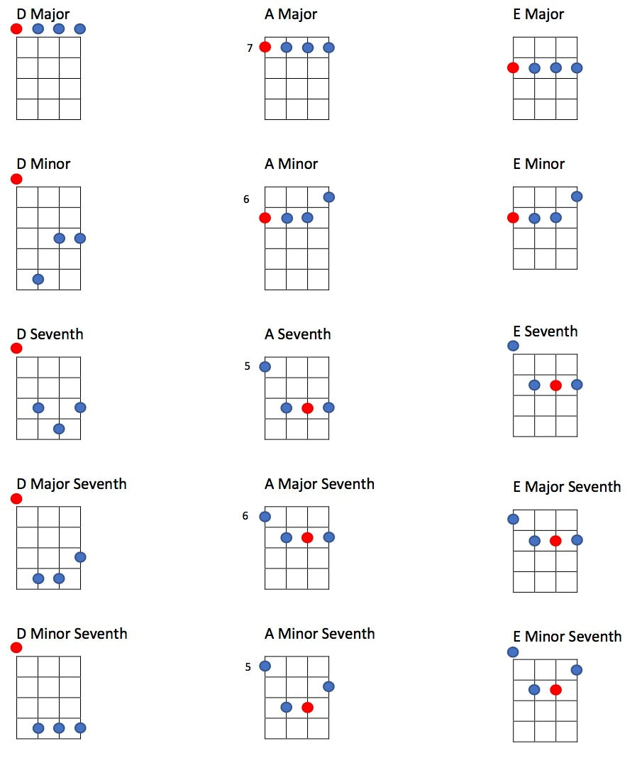 Tenor Guitar DADF# tuning chords