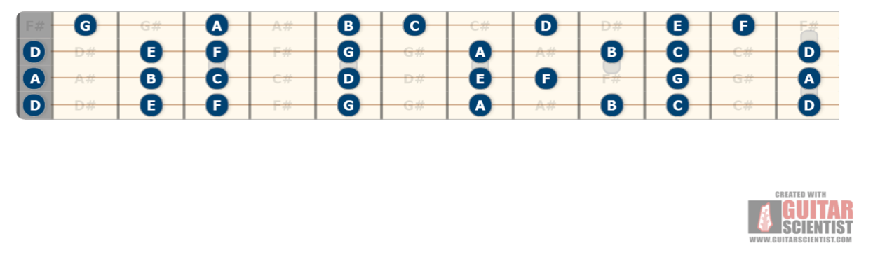 Tenor Guitar DADF# Tuning notes