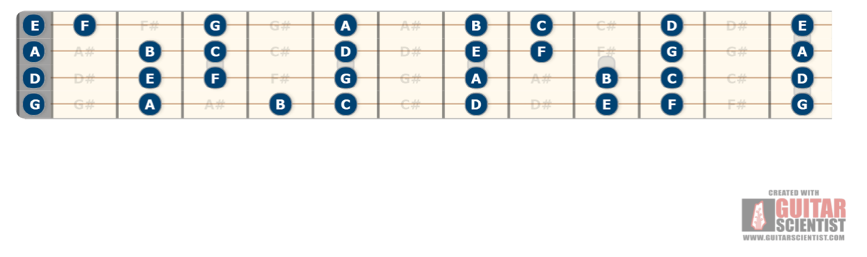 Tenor guitar fifths tuning notes