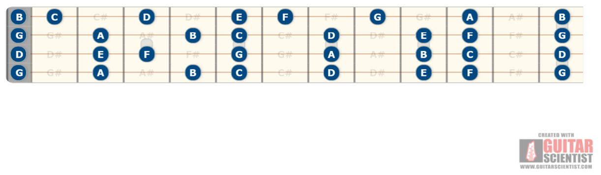 Tenor Guitar GDGB tuning string notes
