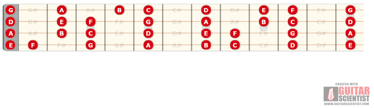 Tenor guitar EADG tuning string notes