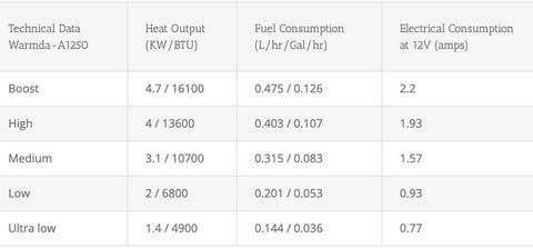 Warmda Diesel Heater Data