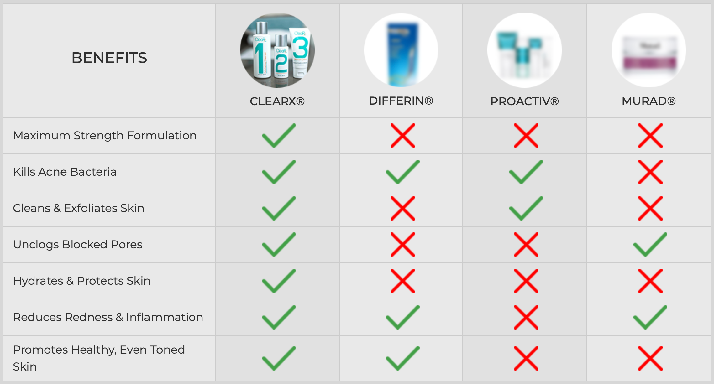 CleaRx comparison chart