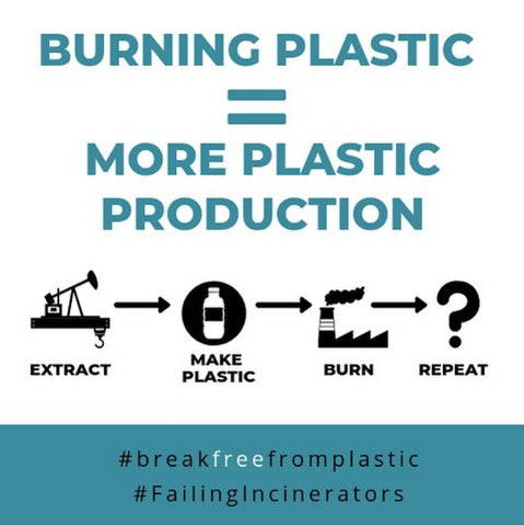 Burning Plastic = More Plastic Production