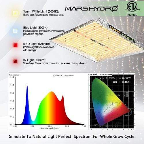 Mars Hydro TS 1000 QB Design Led Plant Grow Lamp - Trimleaf Canada