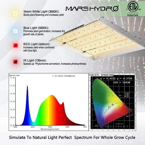 Mars Hydro TSW 2000 QB Design Led Plant Grow Light - Trimleaf Canada