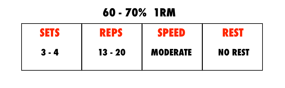 infographic showing percentage of 1rm for endurance