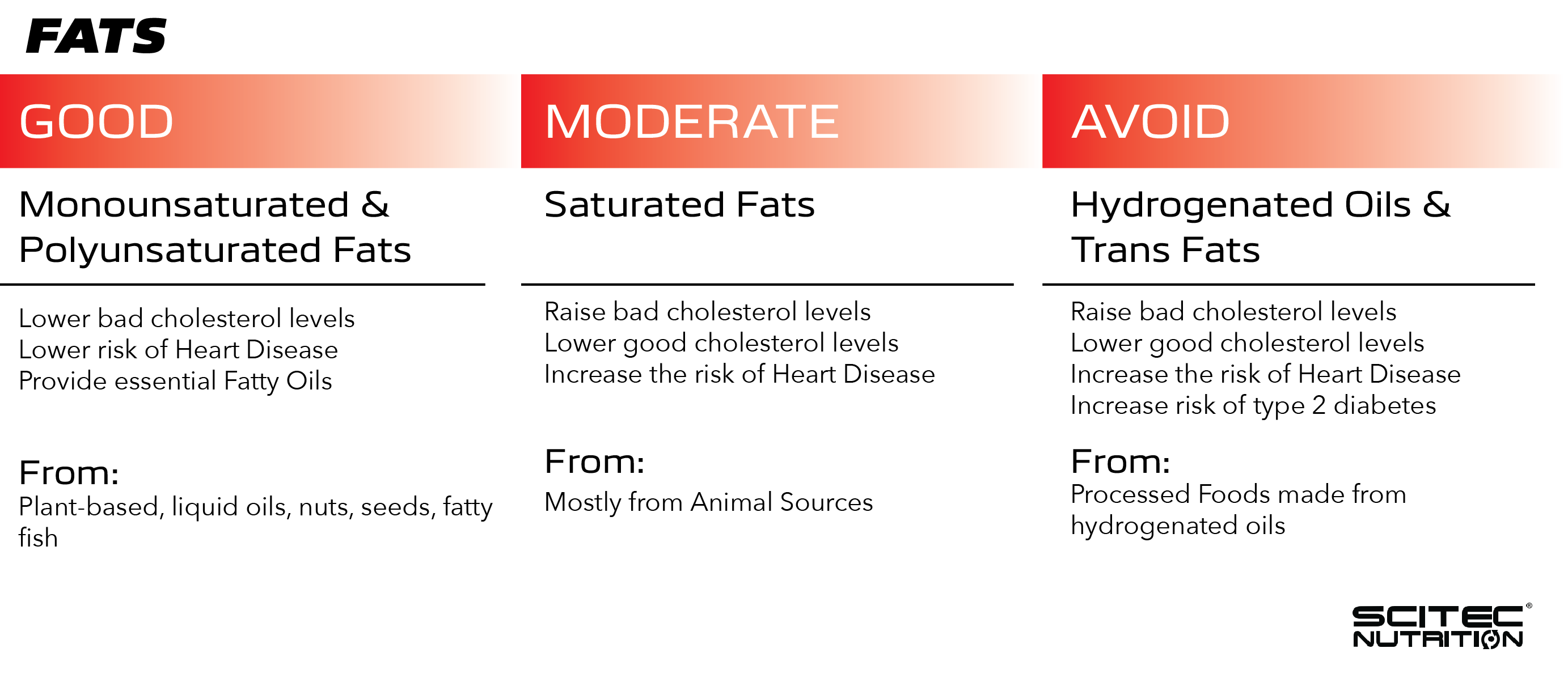 Scitec infographic of sources of healthy and unhealthy fats