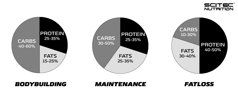Graphic showing calorie breakdown for a different goal sets
