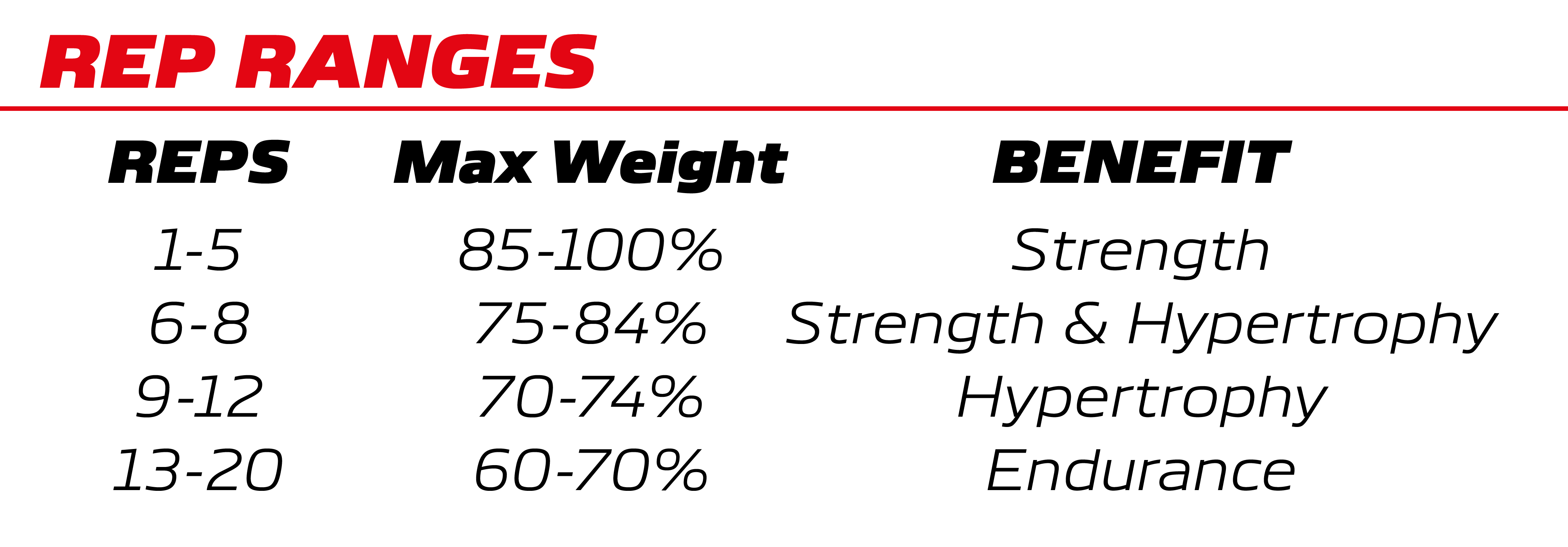 graphic showing Rep ranges with max weights and purposes to training