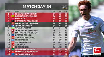 Bundesliga 2019/20: how the title, Champions League and Europa League places were decided on the final day