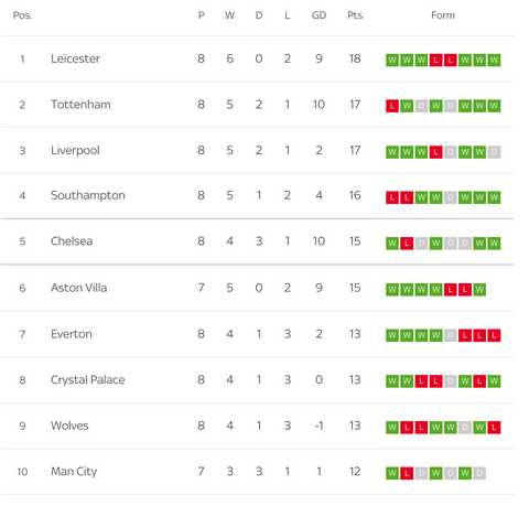 Current Premier League table.