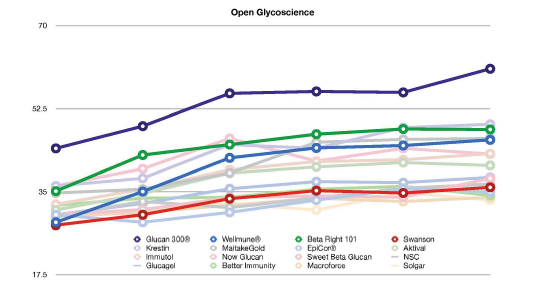 Open Glycoscience Glucan Graph