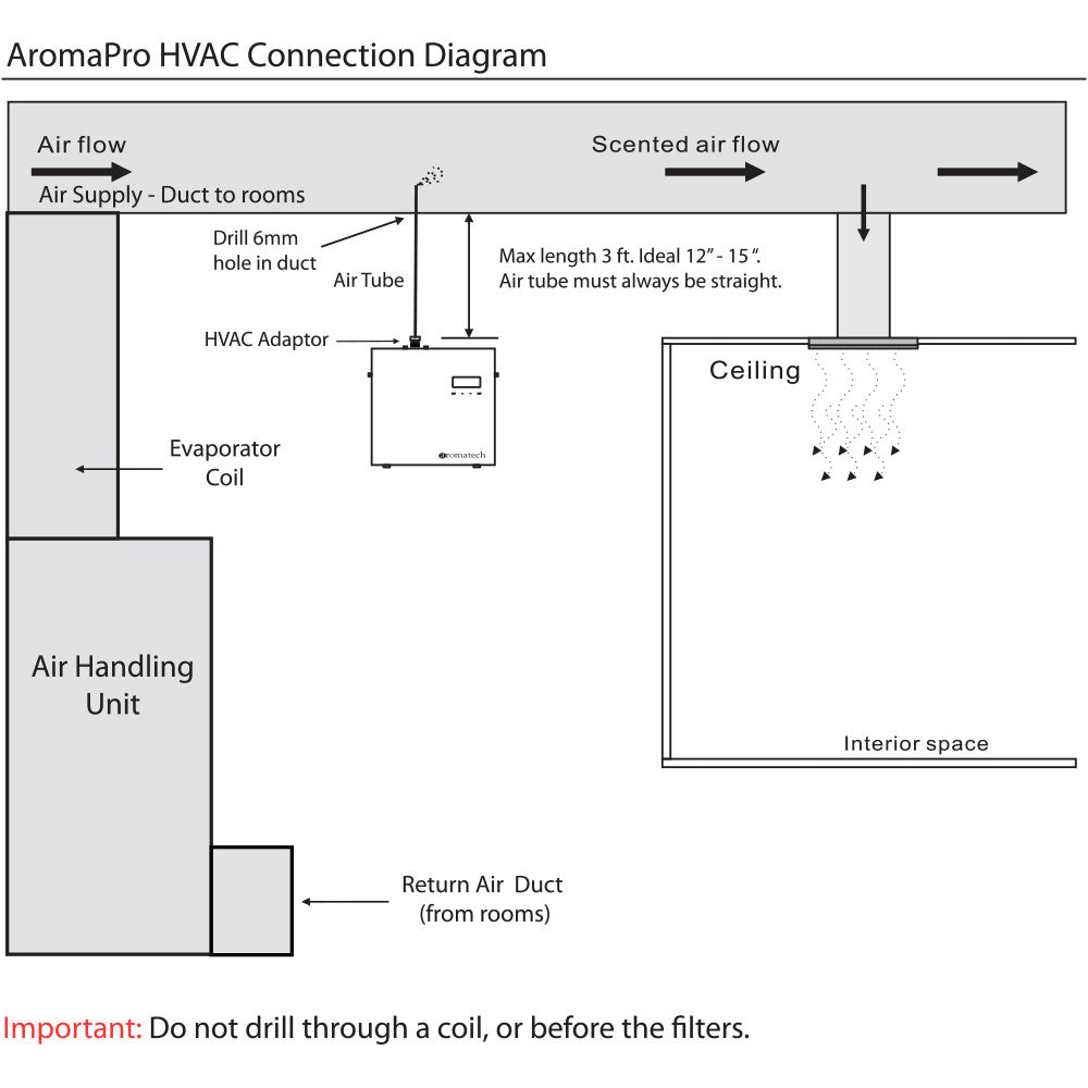 AromaPro HVAC Diagram