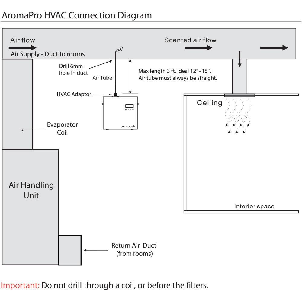 Aromapro Scent Machine Fragrance Delivery And Hvac System Day Night Air Conditioner Wiring Diagram Or Right Click Save As
