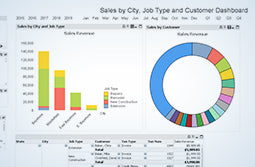 QuickBooks Enterprise Advanced Reporting Sales by City, Job Type, and Customer Dashboard