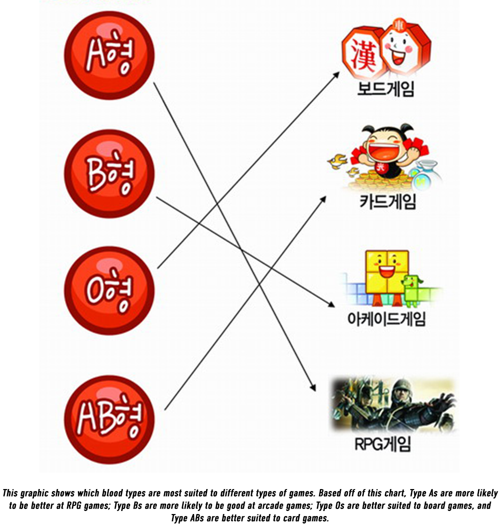 KORE Korean blood type personality and games