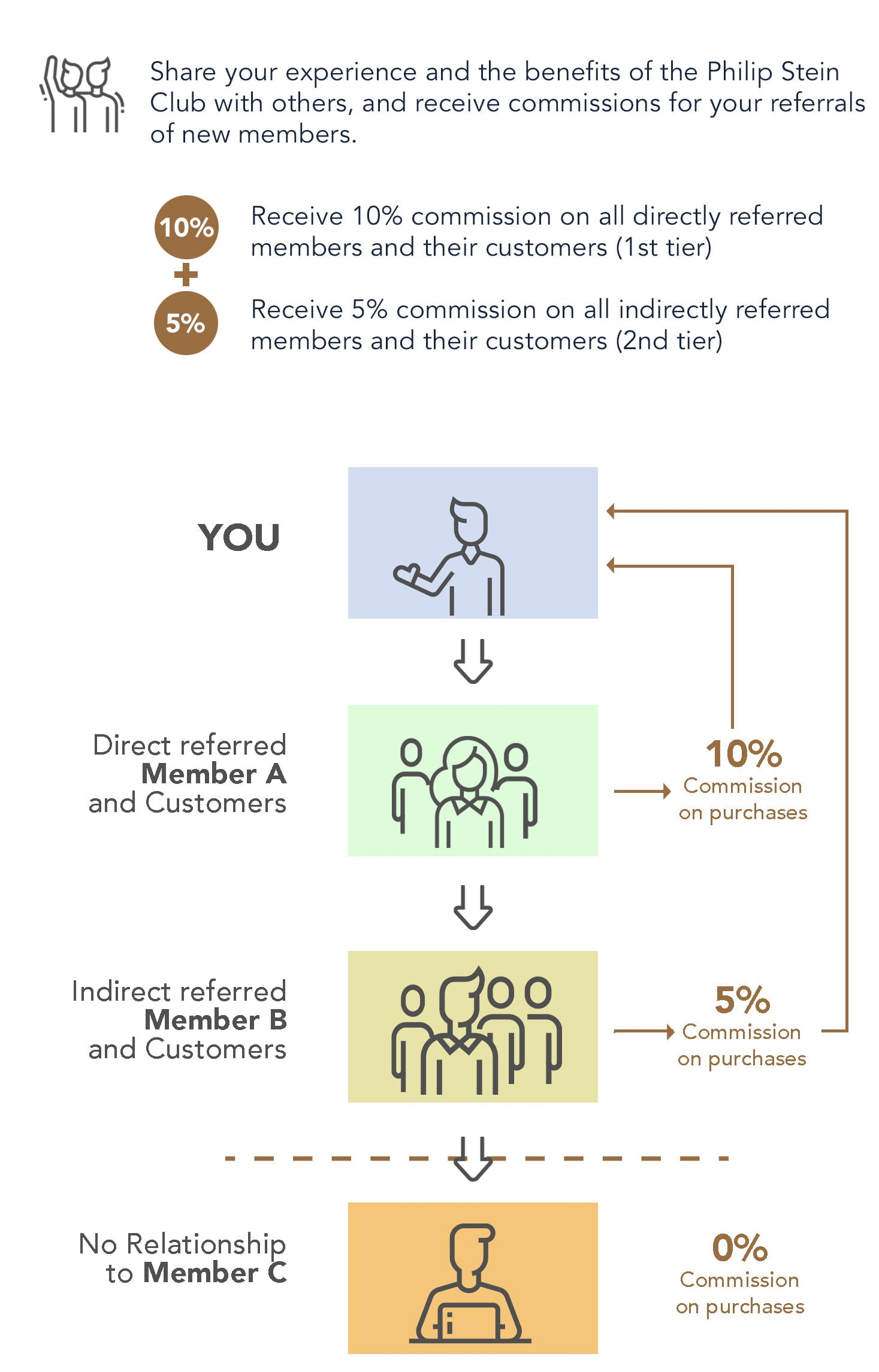 The Referral Program to Potential Members