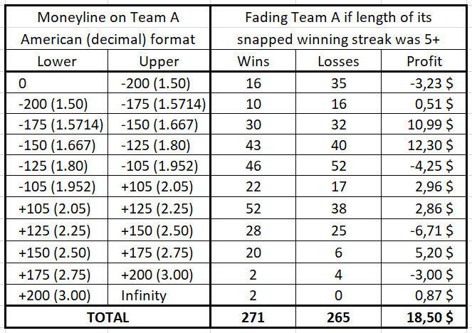 Fading a MLB team whose winning streak of length 5+ was just snapped (as a function of the money line / the odds)