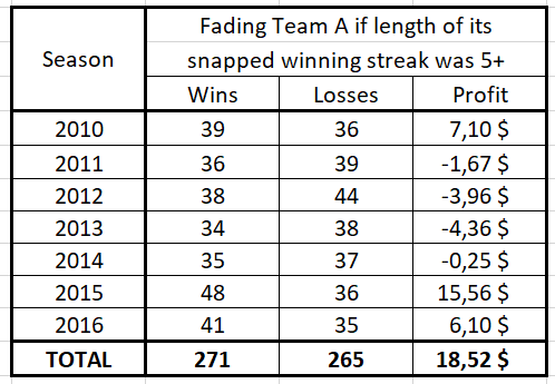 Fading a MLB team whose winning streak of length 5+ was just snapped (as a function of the season)