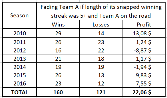 Fading a MLB team playing on the road whose winning streak of length 5+ was just snapped (as a function of the season)