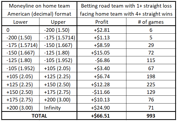 Betting a road team coming off at least one loss facing a team coming off at least four straight wins (as a function of the money line / odds)