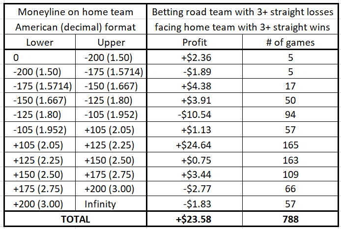 Betting a road team coming off at least three straight losses facing a team coming off at least three straight wins (as a function of the money line / odds)