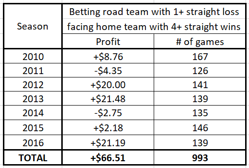 Betting a road team coming off at least one loss facing a team coming off at least four straight wins (as a function of the season)