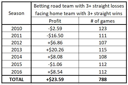 Betting a road team coming off at least three straight losses facing a team coming off at least three straight wins (as a function of the season)