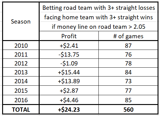 Betting a road team coming off at least three straight losses facing a team coming off at least three straight wins (only if the money line on the road team is greater than 2.05) (as a function of the season)