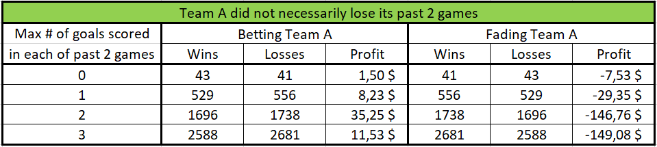 nhl chase betting systems