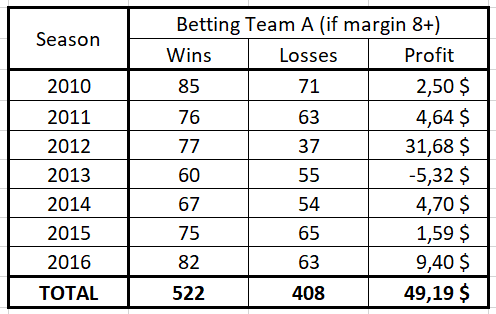 Margin of victory betting odds 8600gt csgo betting